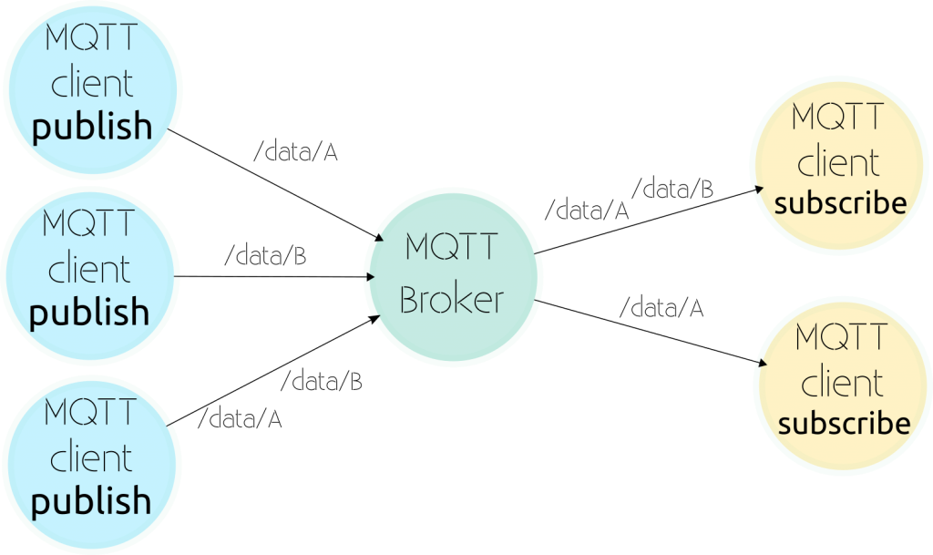 MQTT, a protocol usable for small connected embedded systems