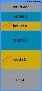 Le bootloader selectionne maintenant le kernel B et le rootfs B