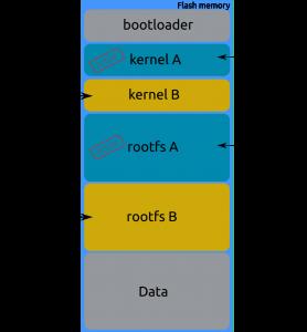 Mise à jour système embarqué: Kernel A et Rootfs A sont utilisés