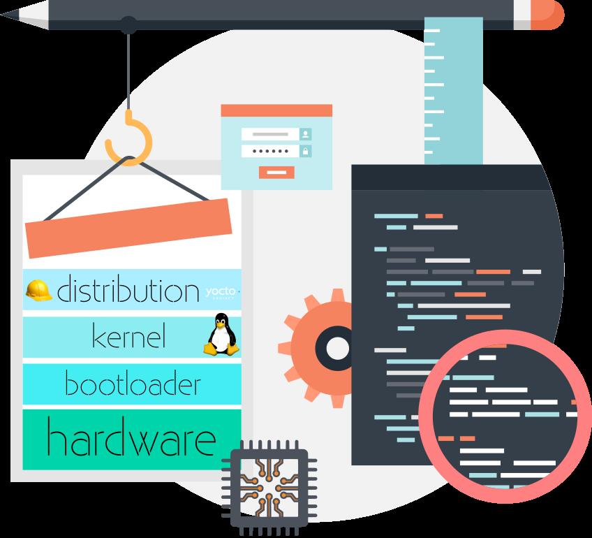 Embedded softwares