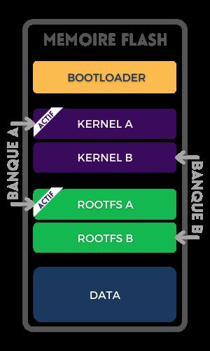 Kernel A et Rootfs A sont actifs