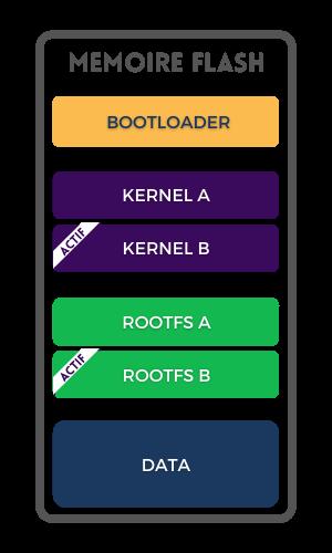 Le bootloader sélectionne le kernel et le rootfs B.