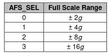 mpu-60X0 accelerometer range
