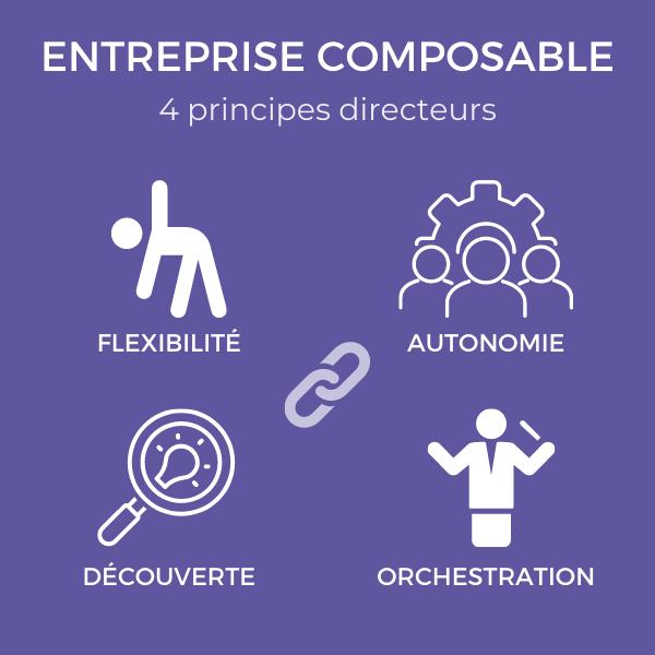 l'entreprise intelligente et composable permet une flexibilité organisationnelle, source de résilience pour l'entreprise