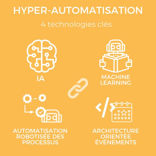 l'hyperautomatisation au service de l'excellence opérationnelle numérique
