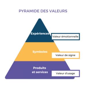 pyramide des valeurs de l'offre d'une entreprise