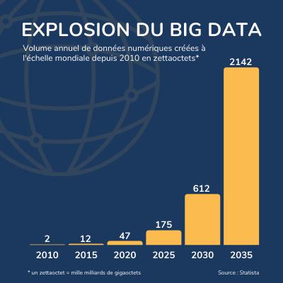 Le volume de données numériques mondiale explose avec l'essor de l'IoT