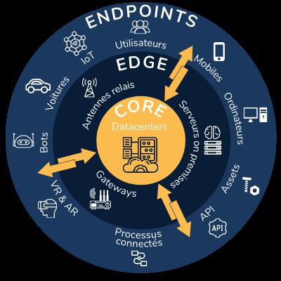 Edge computing : des terminaux entre le cloud et les endpoints