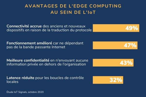 IoT : l'informatique en périphérie offre de nombreux avantages
