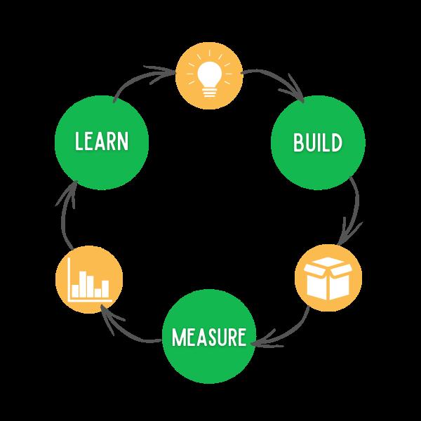 concevoir un objet connecté selon la lean startup
